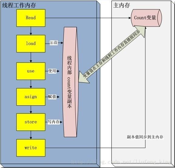 JavaVolatile.jpg
