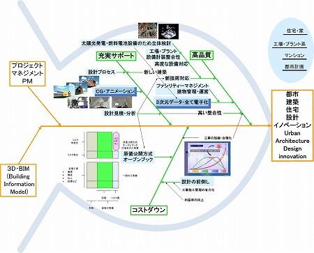 3D・BIM設計のCG・アニメーションデータの営業活用概念図|高橋建築研究所・一級建築士設計事務所|建築家・高橋寛