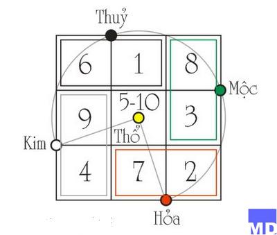 xem-boi-cham-diem-cho-sim-dien-thoai-phong-thuy-dep-hop-tuoi-lam-an-6