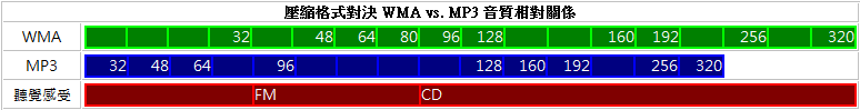 wma vs mp3 ratio