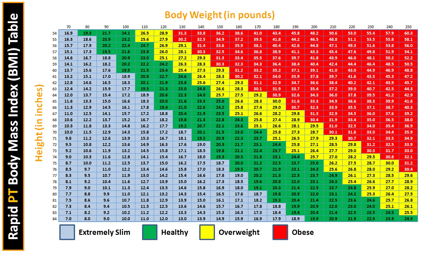 Rapid PT Program: Is There such a Thing as an Ideal Body Weight?