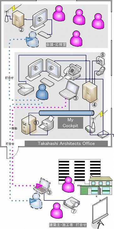 3D・BIM設計のためのPC機器のシステム配置概念図|PCはすべてデル株式会社製です。周辺機器はエプソンが中心です。