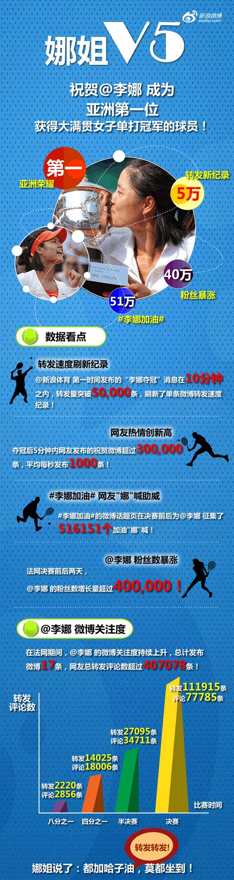 李娜微博Infographic