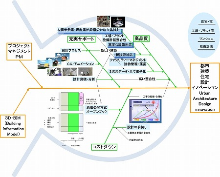 3D・BIM設計の新技術対応概念図|高橋建築研究所・一級建築士設計事務所|建築家・高橋寛