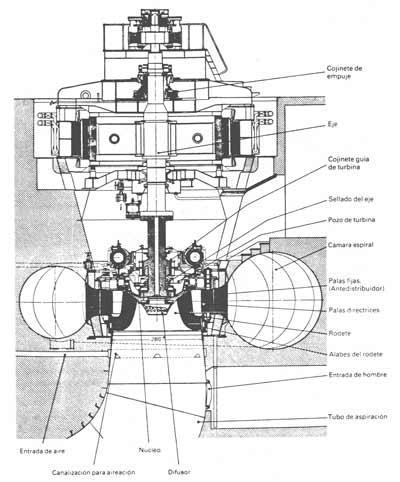 Figura N.-5: Turbinas Francis