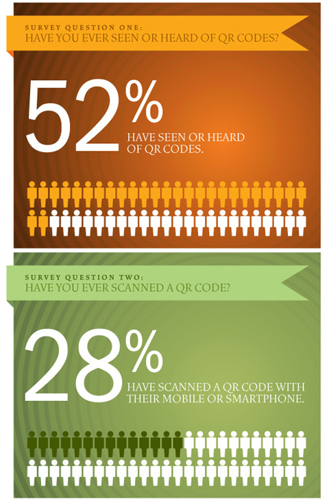 52% People have seen or heard of QR Codes