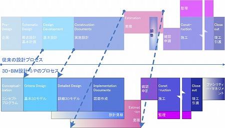 「従来の設計プロセスと3D・BIM設計・I/Pプロセスの前倒し効果」概念図|高橋建築研究所・一級建築士設計事務所|建築家・高橋寛