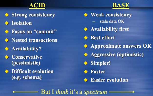 database-acid-vs-base