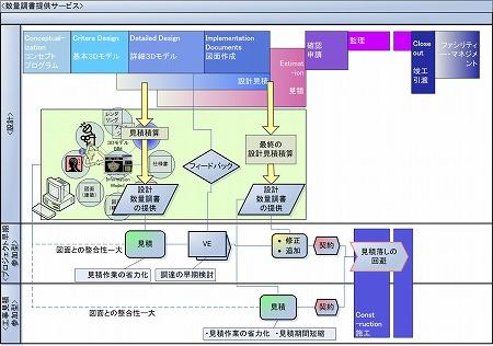 数量調書提供サービス 概念図|高橋建築研究所・一級建築士設計事務所|建築家・高橋寛