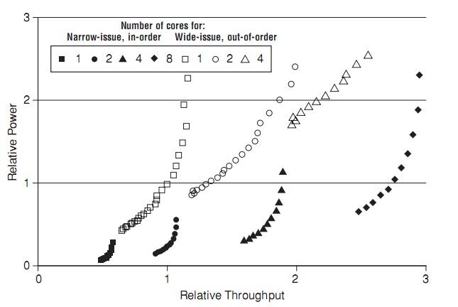 标量的多核处理器和简单的多核处理器的吞吐量和功耗的比较