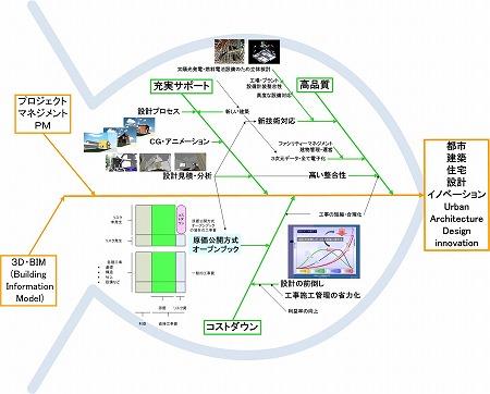 3D・BIM設計をプロジェクト・マネジメント(PM)で再構築の概念図|高橋建築研究所・一級建築士設計事務所|建築家・高橋寛