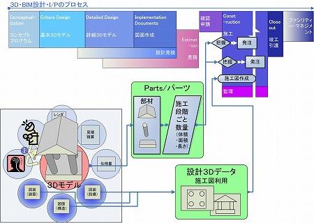 「3D・BIM設計の工事施工管理の省力化コストダウン」の概念図|高橋建築研究所・一級建築士設計事務所|建築家・高橋寛