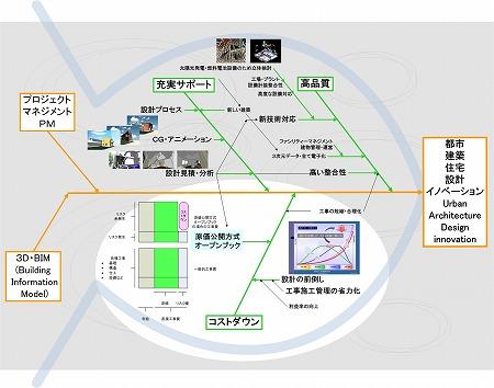 「オープンブック原価公開方式とコストダウン」サービス(3D・BIM設計機能ー効用チャートから)