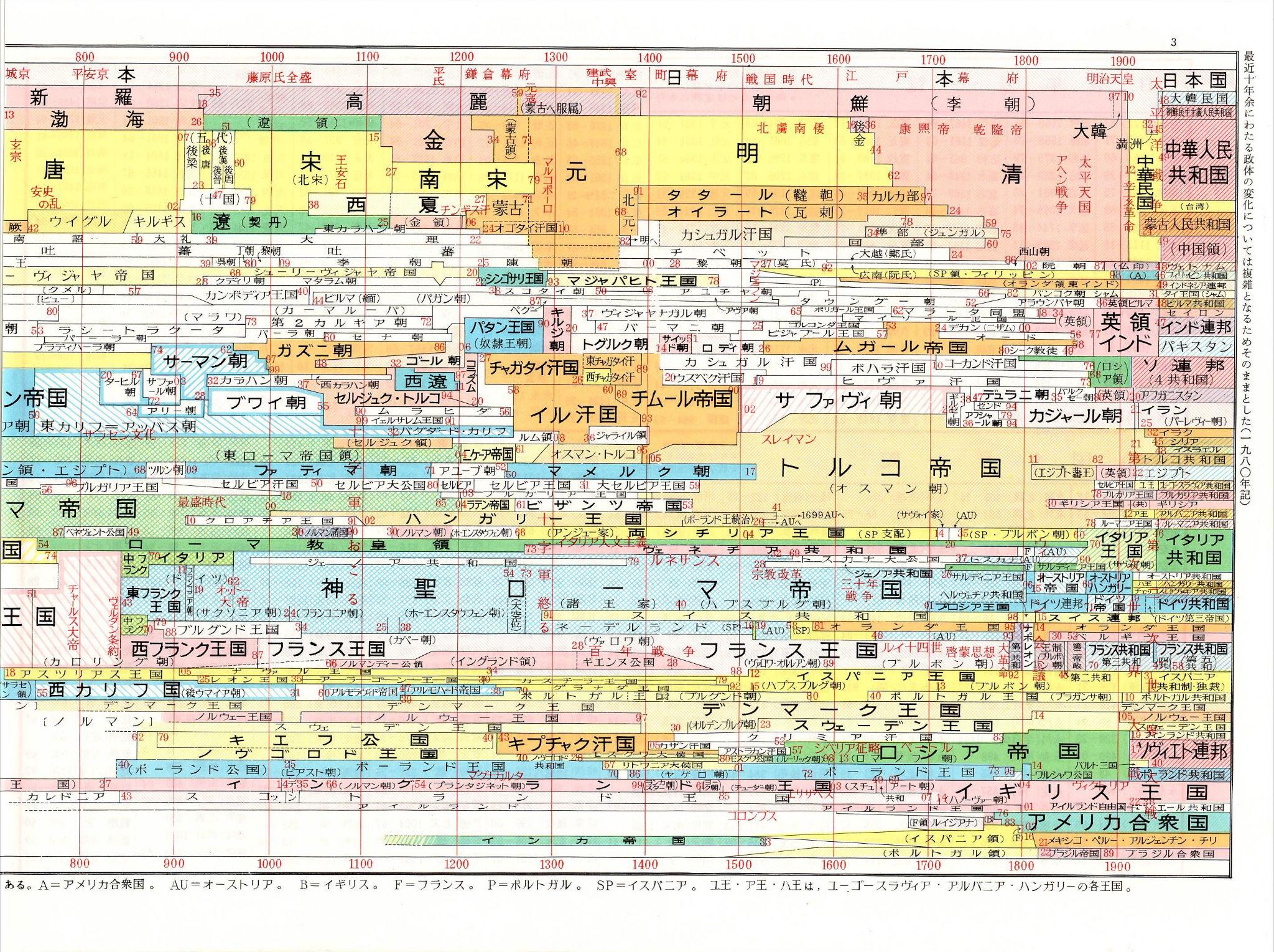 年表 - List of centuries - JapaneseClass ... : 国語問題集 無料 : 国語