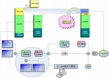 3D・BIM設計による「オープンブック原価公開方式コストダウン」概念図|高橋建築研究所・一級建築士設計事務所|建築家・高橋寛