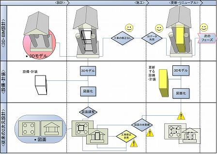 3D・BIM設計の工場・プラント設備・研究所の計装・設備と建築の一体設計概念図|高橋建築研究所・一級建築士設計事務所|建築家・高橋寛