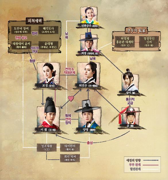 [韓劇] 해를 품은 달 (擁抱太陽的月亮) (2012) Cast_map_bottom