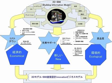統合モデルから3つの「コストダウン・充実サポート・高品質」サービスが!これで経済的Economical 新しいNew エコEcologicalを実現。これが3Dモデル・BIM建築設計innovationビジネスモデル 高橋建築研究所・一級建築士設計事務所 建築家・高橋寛