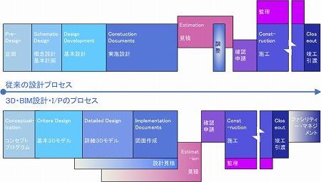 3D(BIM)設計・I/Pのプロセスと従来の設計プロセスの概念図|高橋建築研究所・一級建築士設計事務所|建築家・高橋寛
