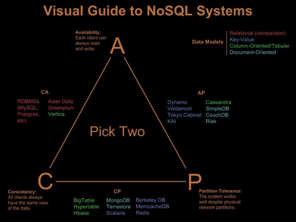 CAP-NoSQL
