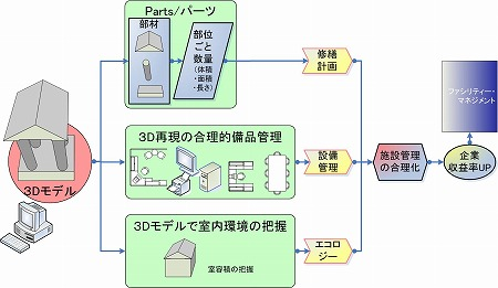 3D・BIM設計のファシリティーマネジメントへの利用概念図|高橋建築研究所・一級建築士設計事務所|建築家・高橋寛