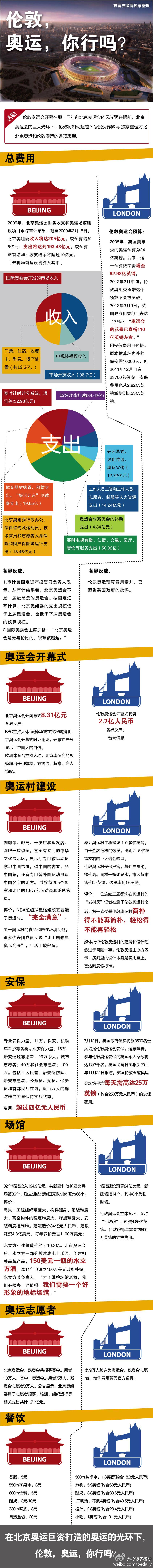 伦敦奥运会,北京奥运会