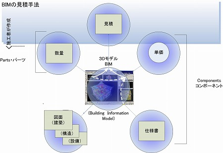 3D・BIM設計による設計見積書・数量調書の作成概念図|高橋建築研究所・一級建築士設計事務所 |建築家・高橋寛