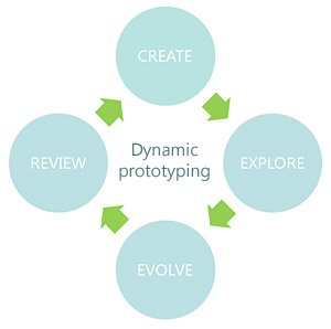 Dynamic Prototyping
