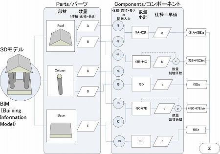 3D・BIM設計Bentley社製Micro Station/TriFomaの数量調書・見積のフローチャート・プログラム構造図|高橋建築研究所・一級建築士設計事務所 |建築家・高橋寛