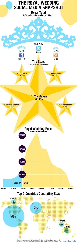 Post Royal Wedding Infographics