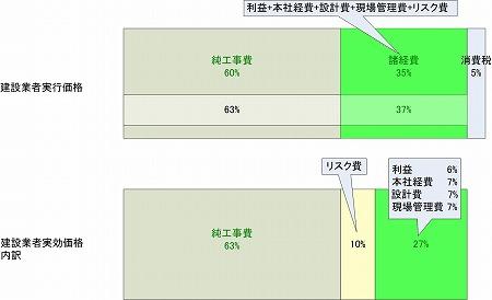 <諸経費には、工事リスク費が含まれる>の図|高橋建築研究所・一級建築士設計事務所|建築家・高橋寛