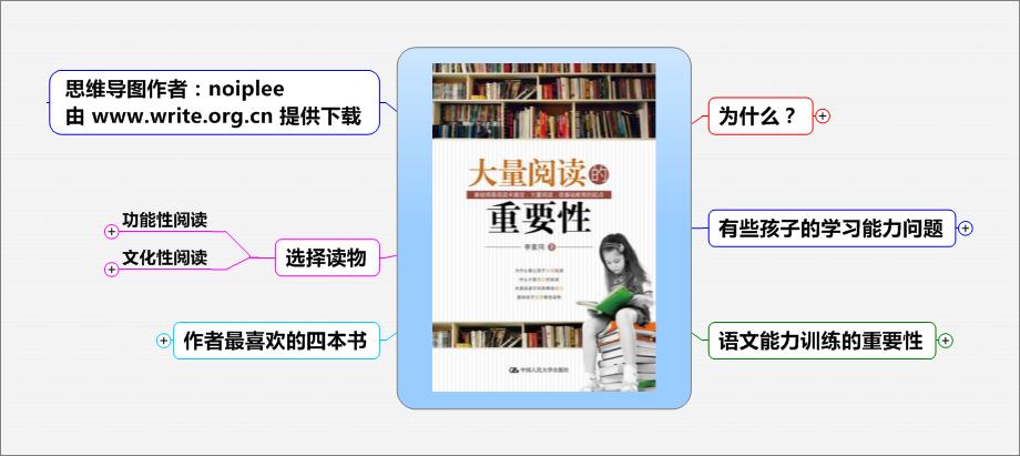 李家同《大量阅读的重要性》思维导图读书笔记 www.write.org.cn