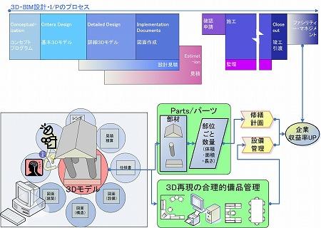「3D・BIM設.LCM(ライフサイクルコスティング)コストダウン」の模式図|高橋建築研究所・一級建築士設計事務所|建築家・高橋寛