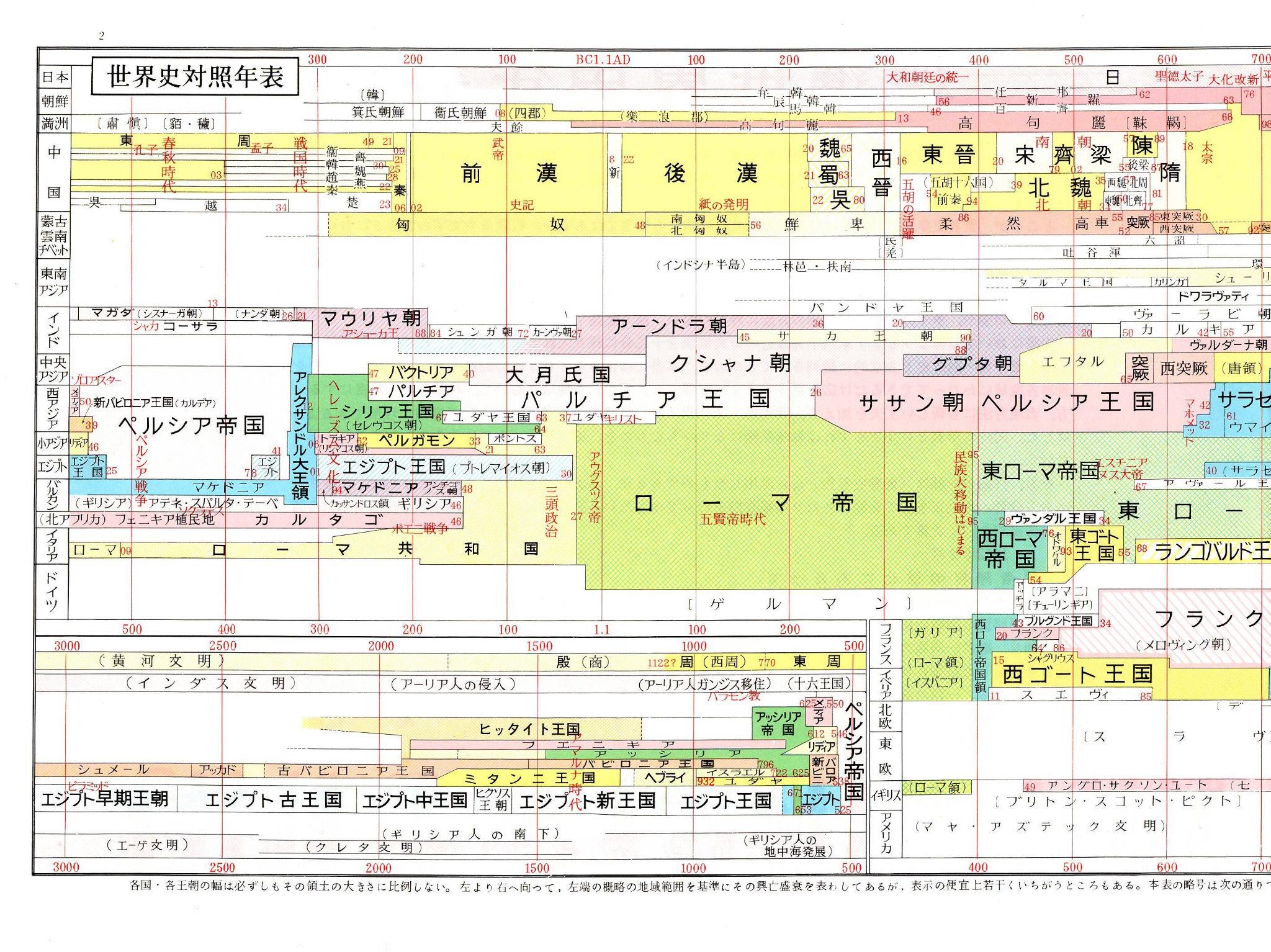 先史時代年表」Ⅰ、Ⅱ(いずれも 「世界史年表・地図」(吉川弘文館)から)、