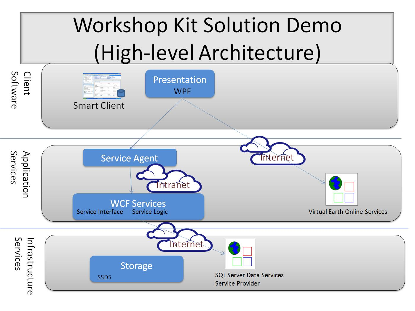 High-level architecture for the solution kit