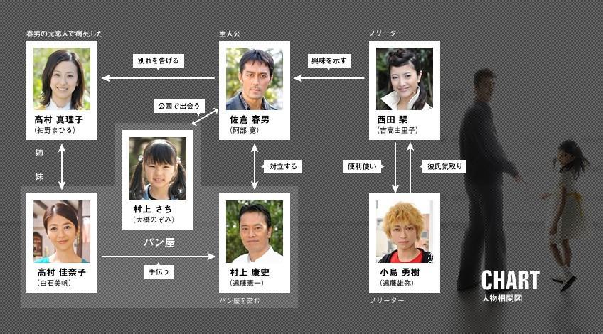 [日劇] 白い春 (2009) Shiroi%20Haru%20-%20002