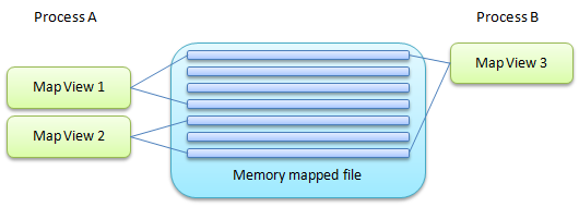 working with memory mapped files in 4 msdn utopia