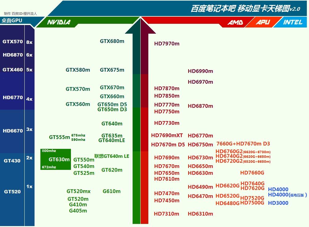 显卡 / CPU 性能排名 天梯图