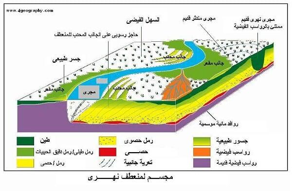 أشكال الارساب النهرى