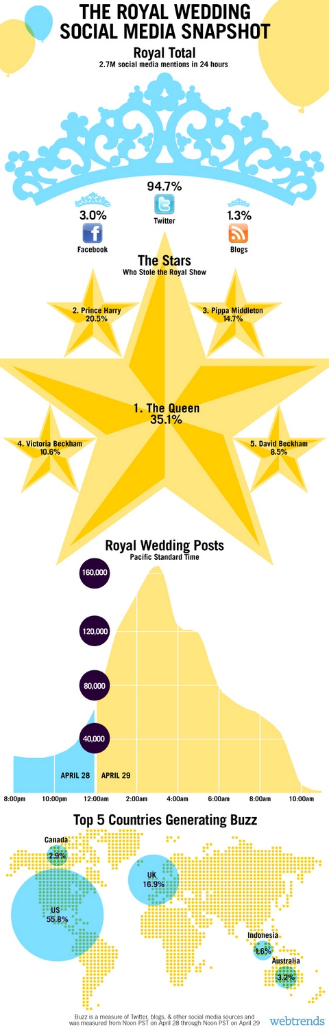 Post Royal Wedding Infographics