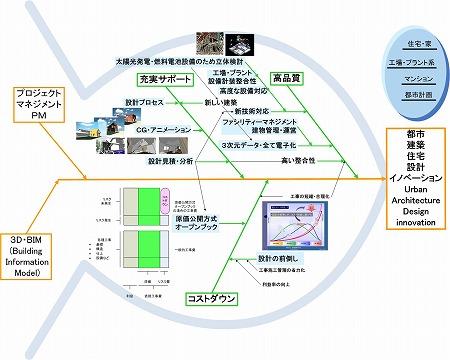 3D・BIM設計の建物用途別ビジネスモデルの例概念図|高橋建築研究所・一級建築士設計事務所|建築家・高橋寛