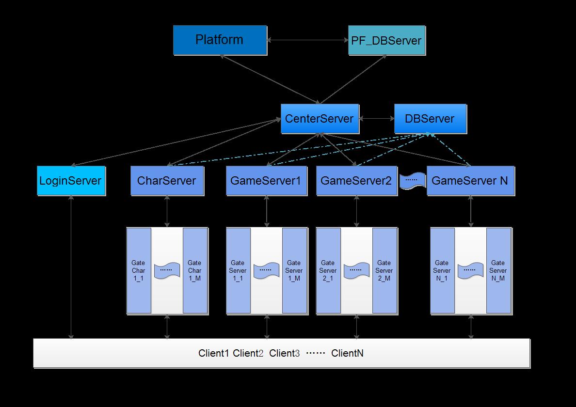浅析国内某种端游服务器架构