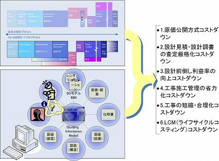 3D設計(BIM)による6つのコストダウンの概念図|高橋建築研究所・一級建築士設計事務所|建築家・高橋寛