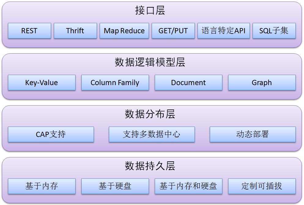 NoSQL Architecture