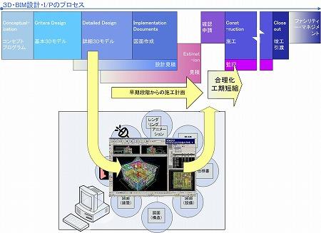 「3D・BIM設計の工事の短縮・合理化コストダウン」の概念図|高橋建築研究所・一級建築士設計事務所|建築家・高橋寛