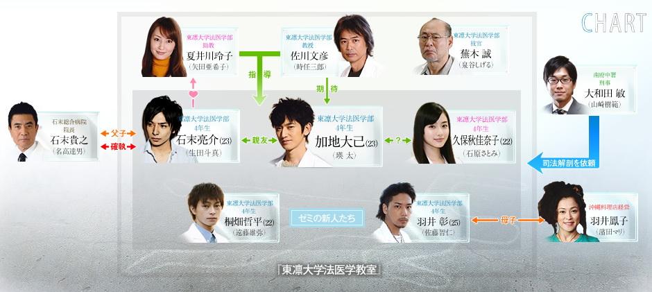 [日劇] VOICE (ヴォイス~命なき者の声~) (2009) VOICE-002