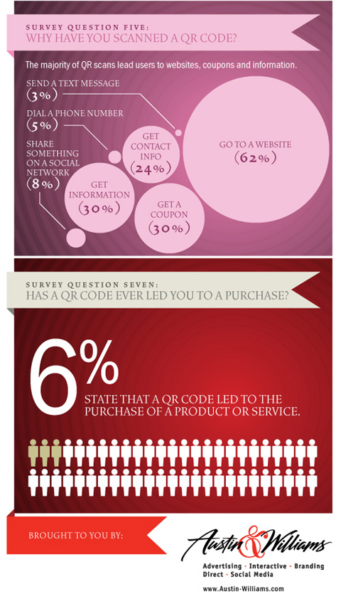 6% of QR Code users were led to purchase of products or services
