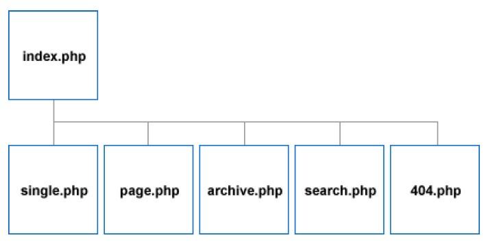 wp页面层次结构