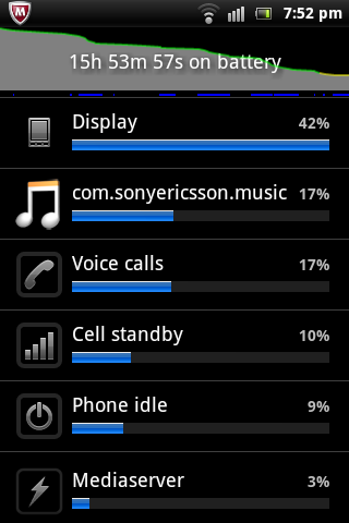 Sony Ericsson Xperia ACTIVE - Review