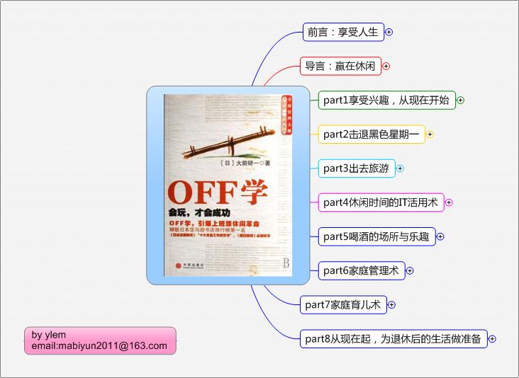 《OFF学:会玩,才会成功》思维导图读书笔记 www.write.org.cn